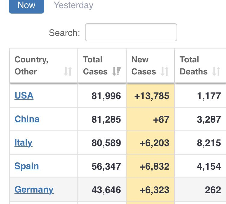 The US now has the highest number of coronavirus cases in the world, ahead of China and Italy. 24 hours sooner than I'd predicted. Testing is rising & the number of infections too twitter.com/LizSly/status/…