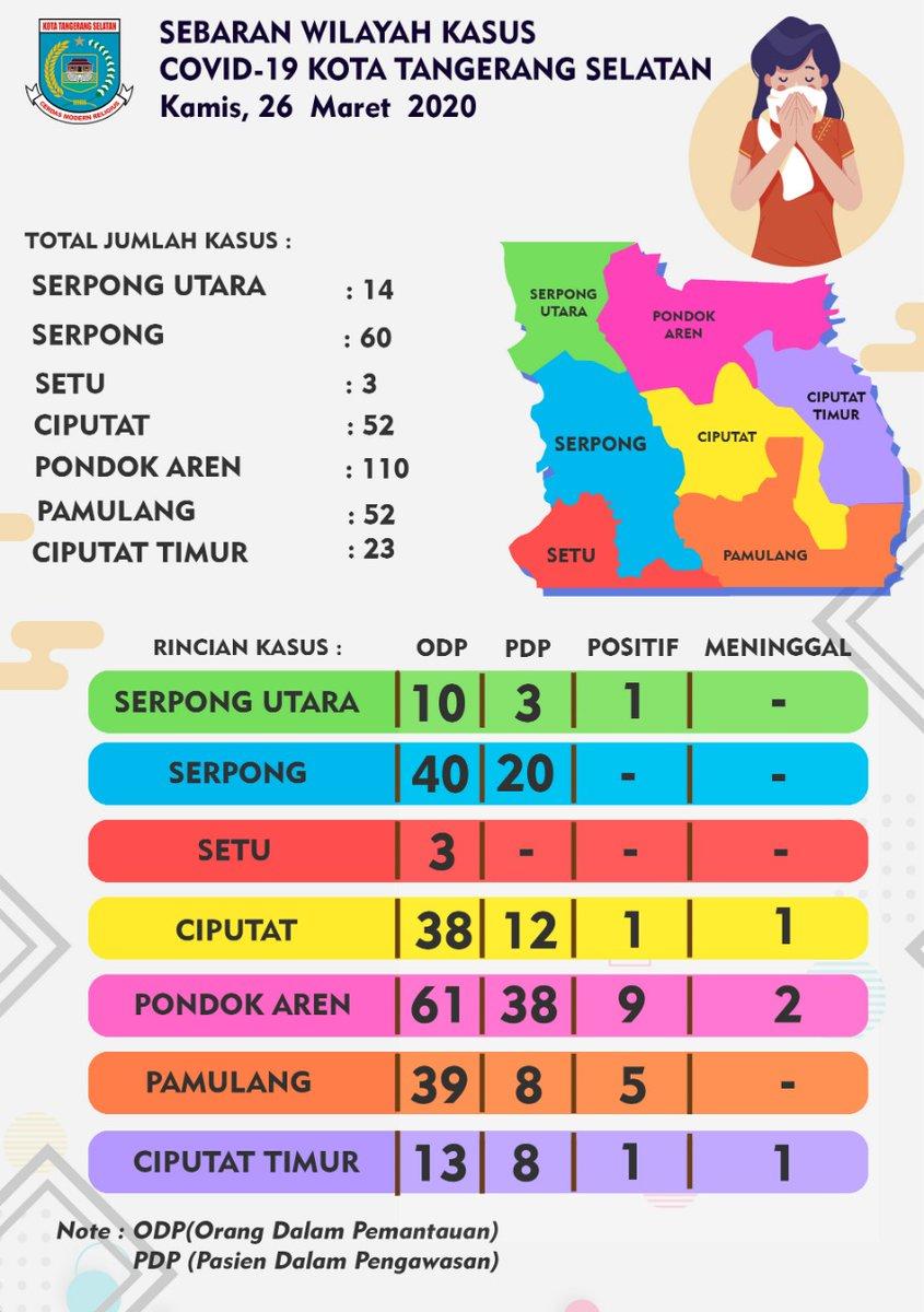 Data Penyebaran Wilayah Kasus Covid-19 di Kota Tangerang Selatan per tanggal Kamis, 26 Maret 2020. Tetap waspada dimanapun warga Tangsel berada, jangan panik dan selalu jaga kesehatan.  #TangselLawanCovid19 #LawanCovid19 #Covid19 #pemkottangsel #tangerangselatan pic.twitter.com/8vv521sMPr
