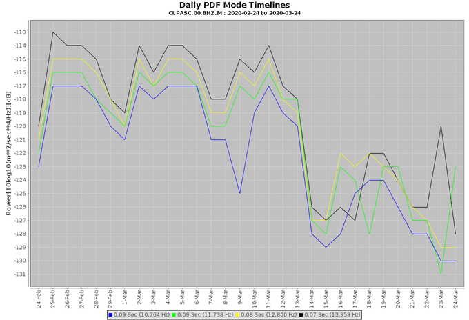 Graph of seismic noise levels over the past month. Weekends are lower than weekdays, and the past week is lowest of all.
