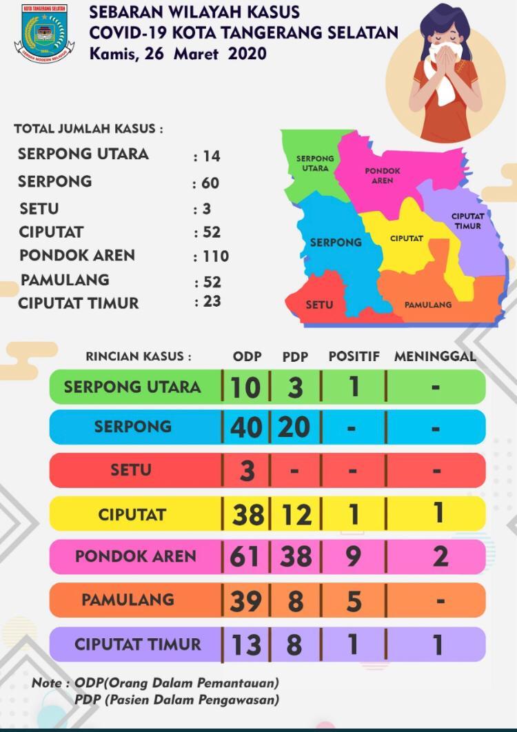 Data Penyebaran Wilayah Kasus Covid-19 di Kota Tangerang Selatan per tanggal Kamis, 26 Maret 2020.  Tetap waspada dimanapun Warga Tangsel berada, jangan panik dan selalu jaga kesehatan.  #TangselLawanCovid19 #LawanCovid19 #Covid19 #pemkottangsel #tangerangselatan @airinrachmipic.twitter.com/CImWJVYxm3