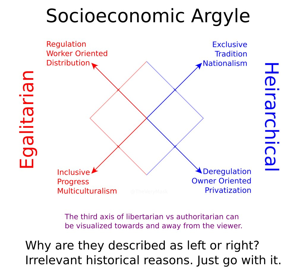 In an effort to quell @TarbuckTransom's descent into maddness I present The Socioeconomic Argyle as I understand it. Hopefully it is found useful. #politicalcompass #politicspic.twitter.com/Py71pBgCOY