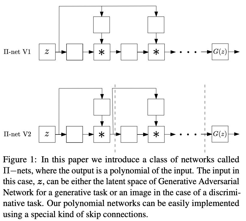Π-net (CVPR2020) ( Π-netという. CNNに変わる手法を提案. 出力は入力の高次元多項式. pi-netは日線形関数無しにDCNNよりいい表現を獲得でいる. 活性化関数を用いると画像生成でSOTA. また, このフレームワークでなぜStyleGANがうまくいったかがわかる.