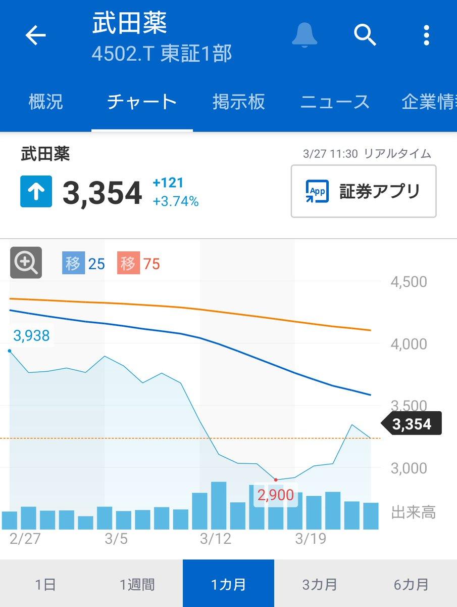 武田薬品株価