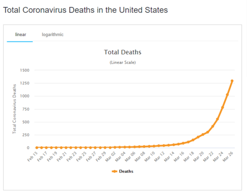 The US death rate from CV-19 is doubling every 2.5 - 3 days. That's faster than Spain. That's faster than Italy.