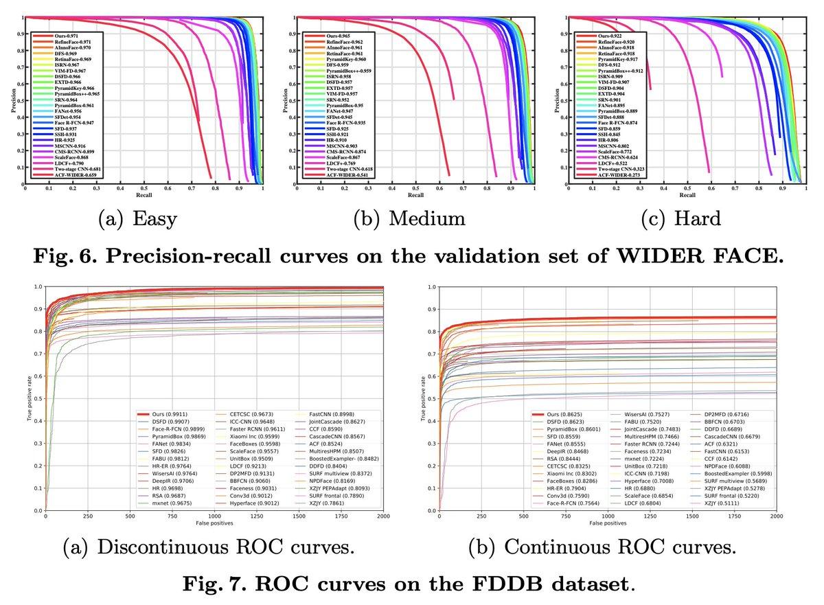 グラフ重なりすぎィ / ASFD: Automatic and Scalable Face Detector