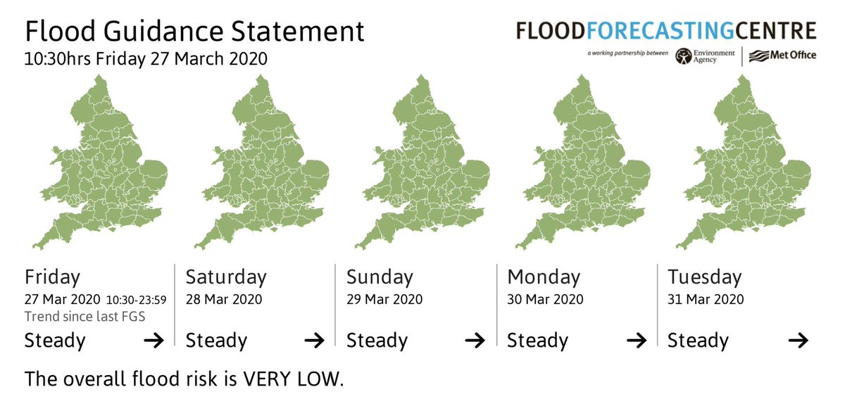 Lets take pleasure in the small things. That's a fully green Flood Guidance Statement there.......