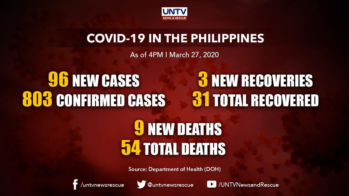 COVID-19 Cases update in PH as of March 27, 2020