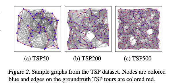 GNNの評価は精度サチっている小さいデータセット、かつ、個々人のtrain/valid splitによって正確な比較が難しかった。そこで、中規模でかつグラフのノード数も可変なデータセットをGithub上で提供し、画像でいうImageNetのようなベンチマーク試験ができるフレームワークを提供