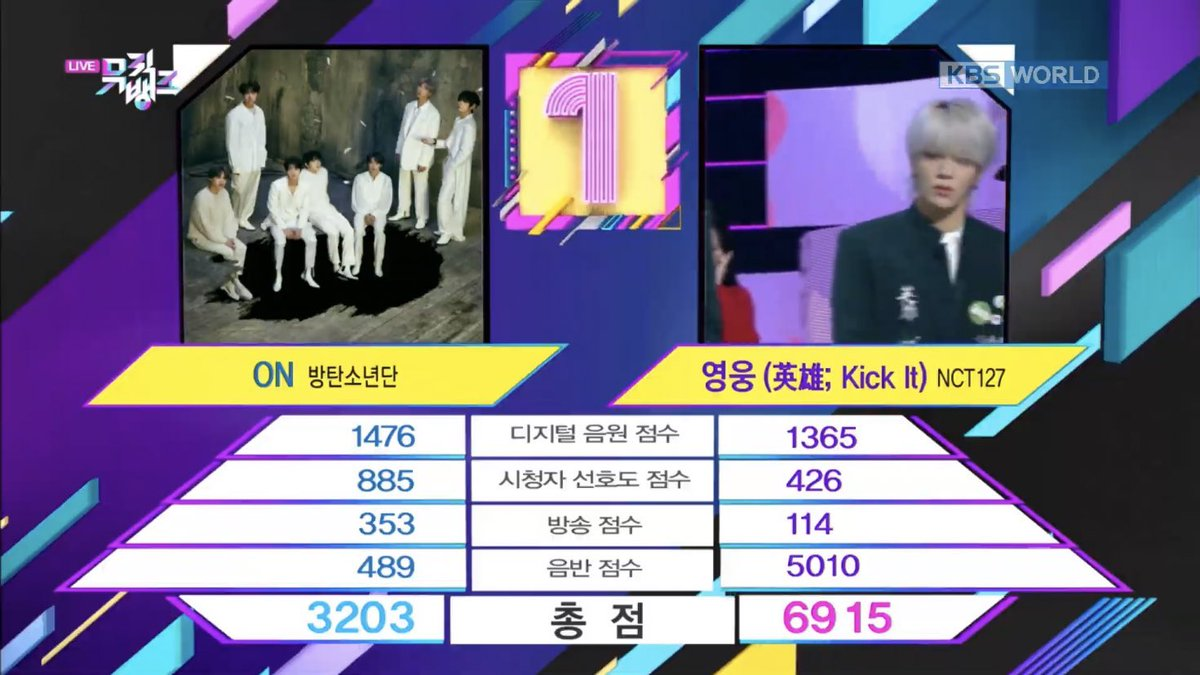 WE DID IT Finally all our boy @NCTsmtown_127 hard work Congratulations Kick It #KickIt1stwin #NCT127 <br>http://pic.twitter.com/NLFWwkmNTh