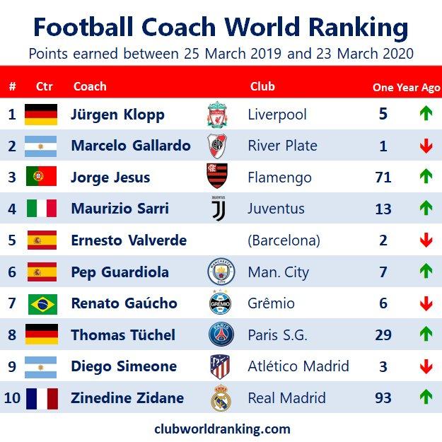 Football World Rankings Worldrankings Twitter