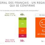 Image for the Tweet beginning: 📈 Le moral des Français