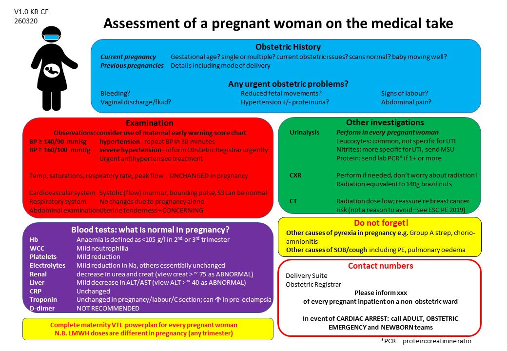 Seeing pregnant women with possible #COVID19 in ED or medicine? Has it been a while since you have looked after a pregnant woman? If so, then this is for you... #obstetricmedicine #COVIDinPregnancy https://t.co/Pku1O11Nec