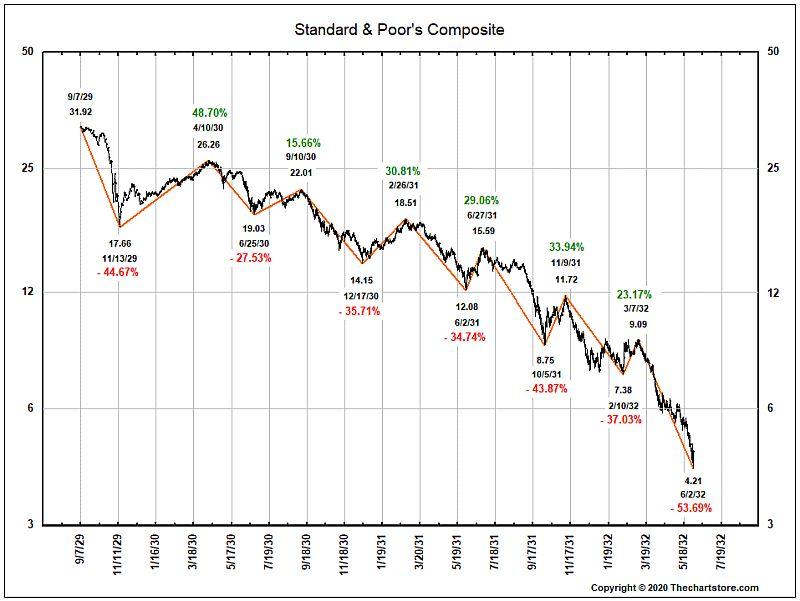 Dieses Bullenmarkt-Geschwafel nach einem Snapper ist einfach lächerlich.  Hier im Chart die große Depression der 30er zum Grinsen.  Wir waren in einem säkularen Bullenmarkt und nun in einem eingebetteten, zyklischen Bärenmarkt. Thats it.   Wie lange der dauert, werden wir sehen.