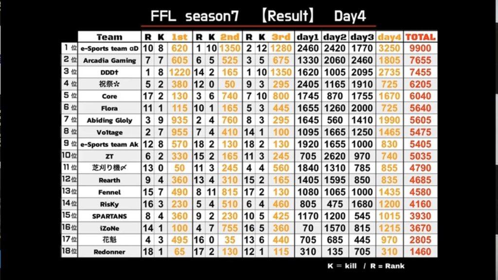 3月度FFL総合1位🥇