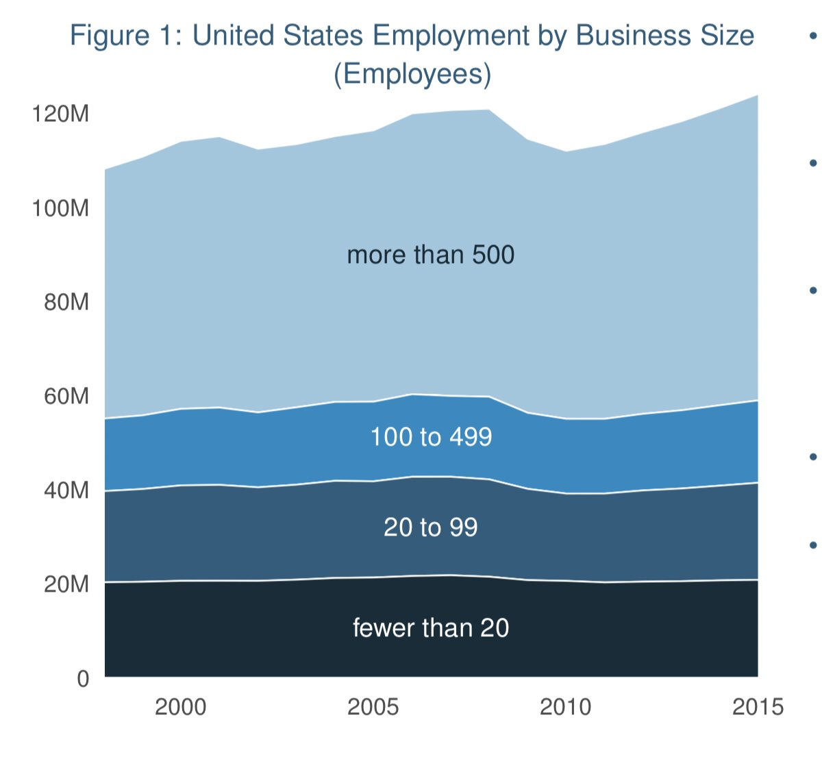 Here are the latest SBA numbers in chart form: