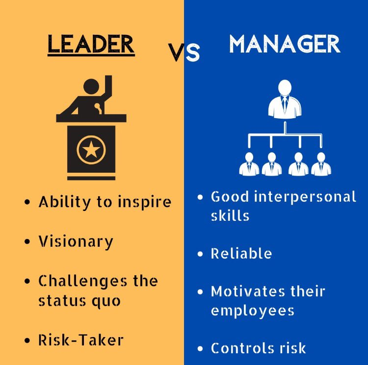 There's a big difference between these two roles!  Which one are you?   #Leader or #Manager pic.twitter.com/VcASmXkEPG