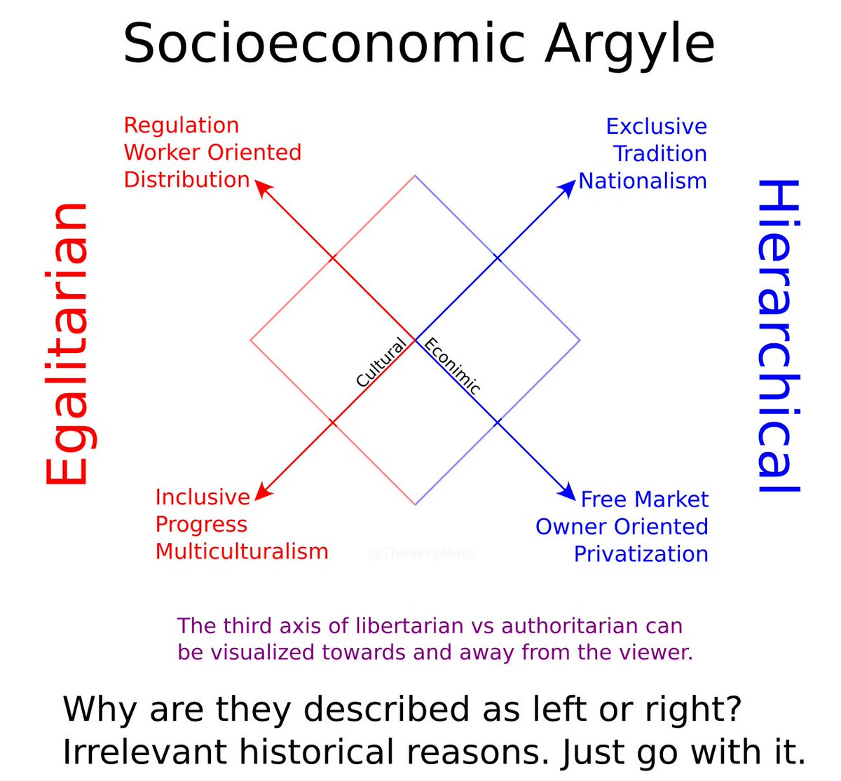 The Socioeconomic Argyle to distinguish the left/right divide as I understand it. Revised. #politicalcompass #politicspic.twitter.com/qJTwJye1Bj