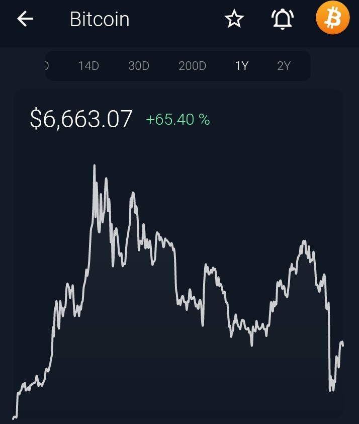 #Bitcoin is up 65% on the year.  #Crypto is going nowhere. Stack them sats   #Vision pic.twitter.com/Hs5lqnrdgB