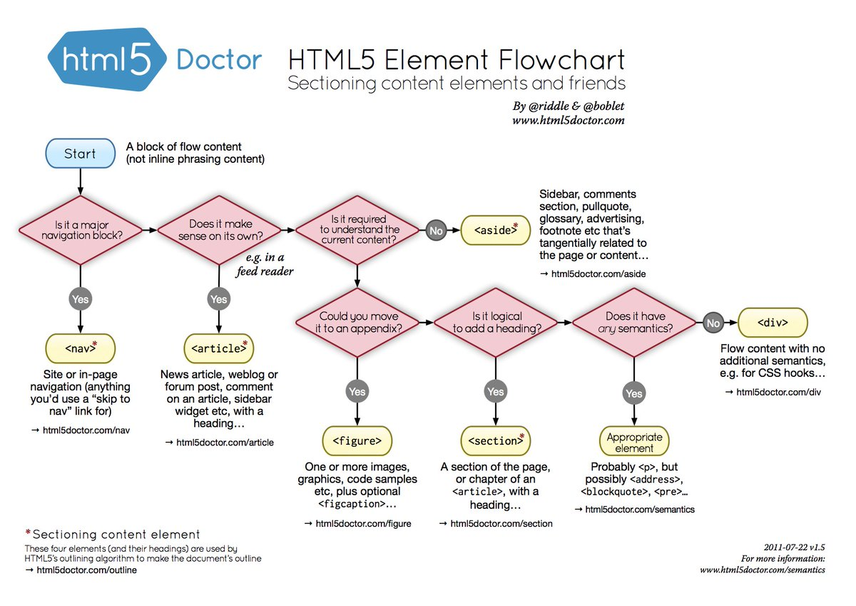 """When I'm unsure what HTML element to use, I Google for """"HTML5 Flowchart"""".  Super handy. 🔥  Why is semantic HTML important?   - Better SEO - Easier maintenance - Improved accessibility (Provides screenreader """"landmarks"""")👍  #a11y https://t.co/fIk9KqnrMy"""