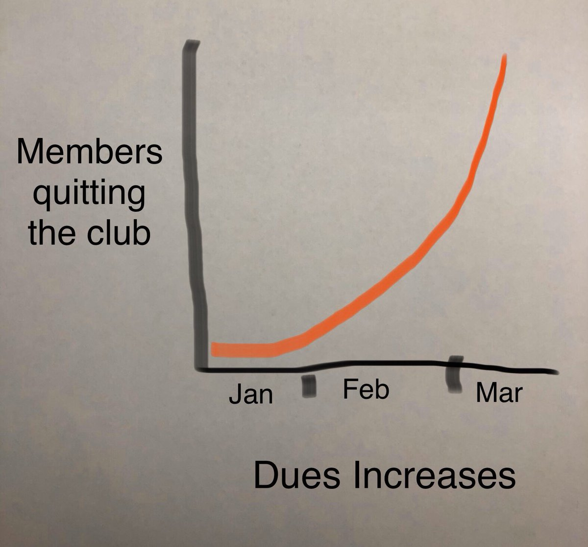 As a club, our only concern at this point is flattening the curve.