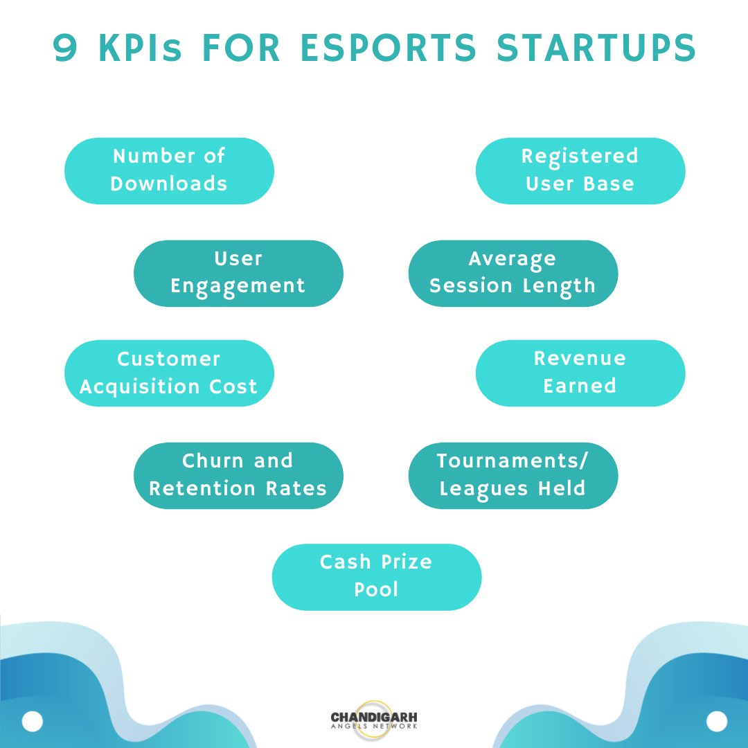 A quick overview of the Key Performance Indicators (KPIs) relevant to Esports startups.    Get the details on our blog: https://chandigarhangelsnetwork.com/kpis-for-esports-startups/ …  #esports #esportsgaming #esportsindia #esportslife #startups #startupsuccess  #angelinvestor #angelinvesting  #startupinvestorpic.twitter.com/xy3MffnyP3
