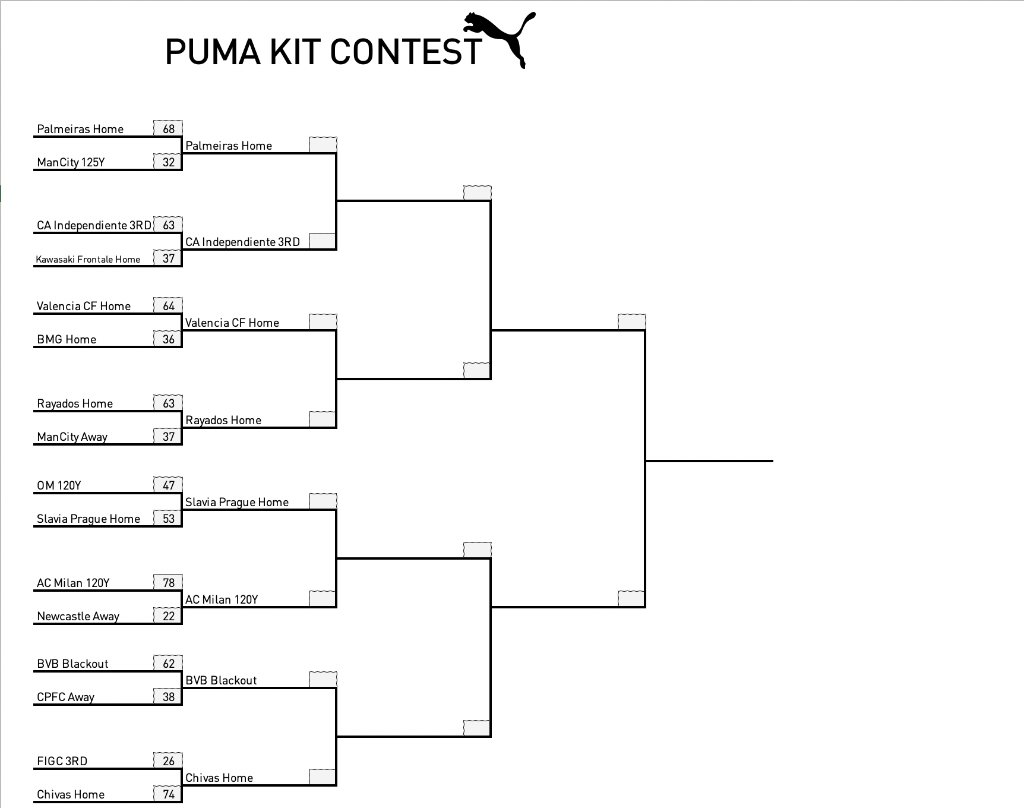 #PUMAKITCONTEST - UPDATED BRACKETS ⬇️⬇️⬇️  Who do you have now?  Quarter-finals are starting tomorrow!
