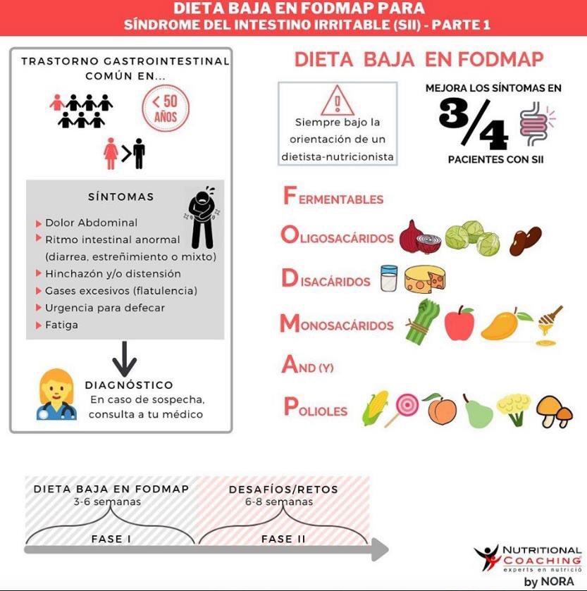 Dieta baja en FODMPS, ¿has oído hablar de ella? Esta dieta se recomienda sobre todo para personas que padecen de síndrome del intestino irritable (SII), ya que se ha visto que mejora los síntomas en el 75% de los pacientes con esta afectación. pic.twitter.com/fAIxobJhN7