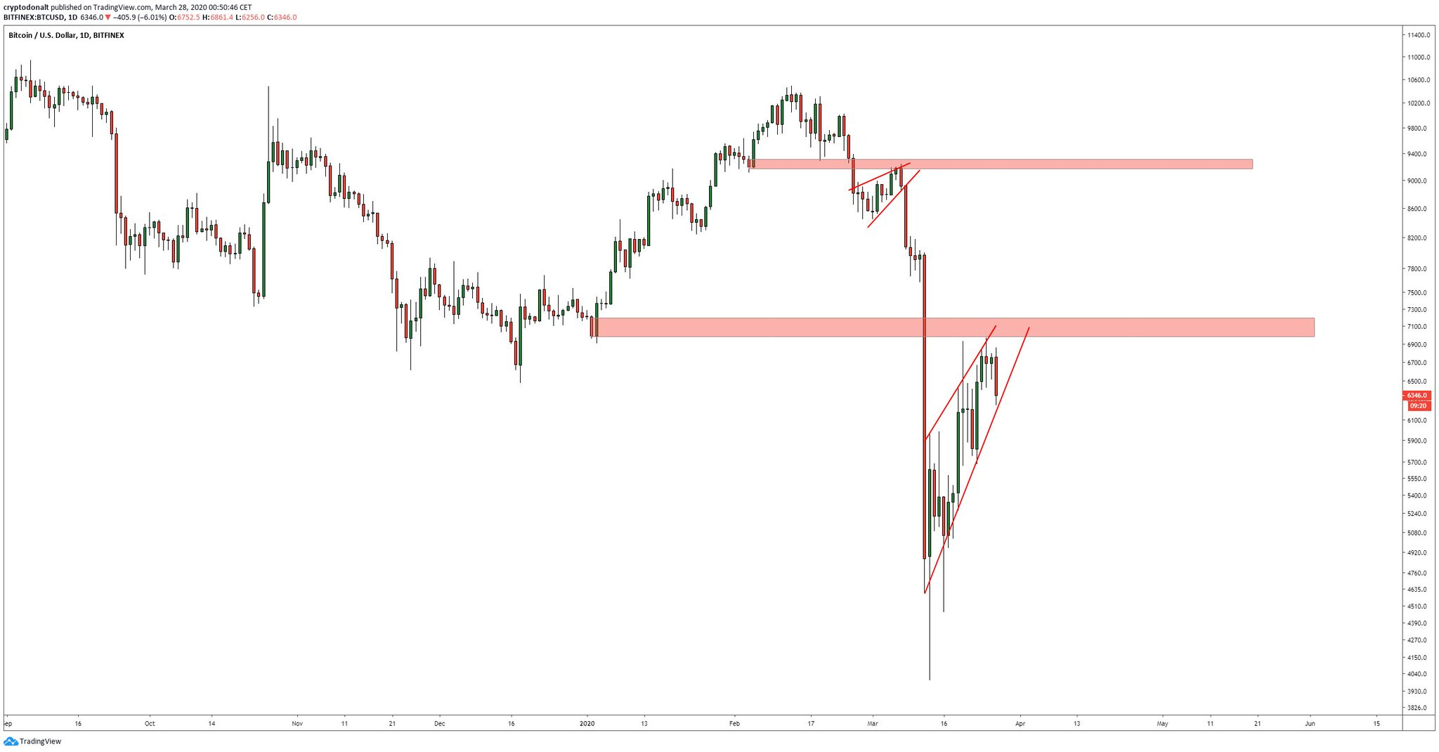 Rising wedge Bitcoin pattern