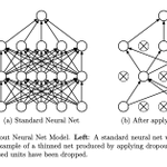 Image for the Tweet beginning: Cornerstones of #AI: #DeepLearning Papers