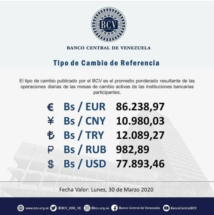#DeInterés || El tipo de cambio publicado por el BCV es el promedio ponderado de las operaciones de las mesas de cambio en las instituciones bancarias. Al cierre de la jornada del viernes 27-03-2020, los resultados son:  #MercadoCambiario #BCV #30Mar @BCV_ORG_VEpic.twitter.com/ve1fPeCaqa