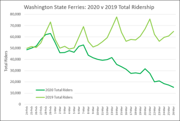 Chart of Washington State Ferries: 2020 vs. 2019 Total Ridership from February 24 through March 26 with 2019 total ridership numbers going up and 2020 ridership numbers going down.