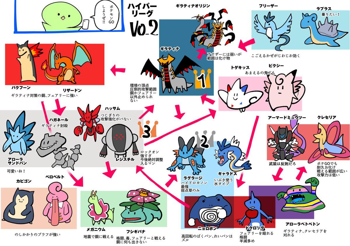 ポケモン go ハイパー リーグ 最強