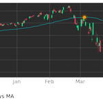 Image for the Tweet beginning: $PYPL's price moved below its