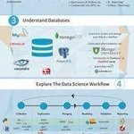 Image for the Tweet beginning: Learn #DataScience in 8 Steps
