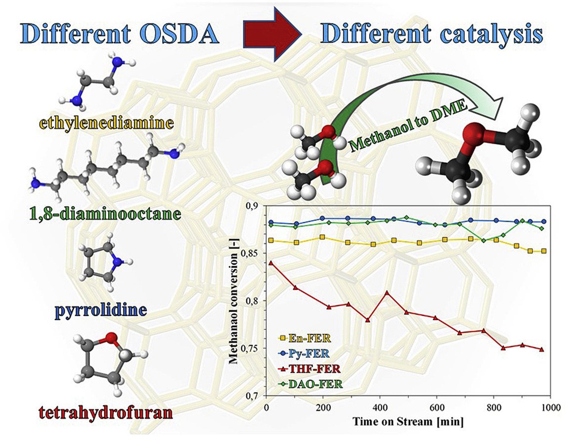 🆕New synthesis routes and catalytic applications of #ferrierite crystals. Part 2: The effect of OSDA type on #zeolite properties and catalysis ▶️https://t.co/KMYmGOGrh8  @INC_CNRS @ENSICAEN  @Universite_Caen @Reseau_Carnot @Carnot_ESP  @CNRS @CNRS_Normandie @normandieuniv