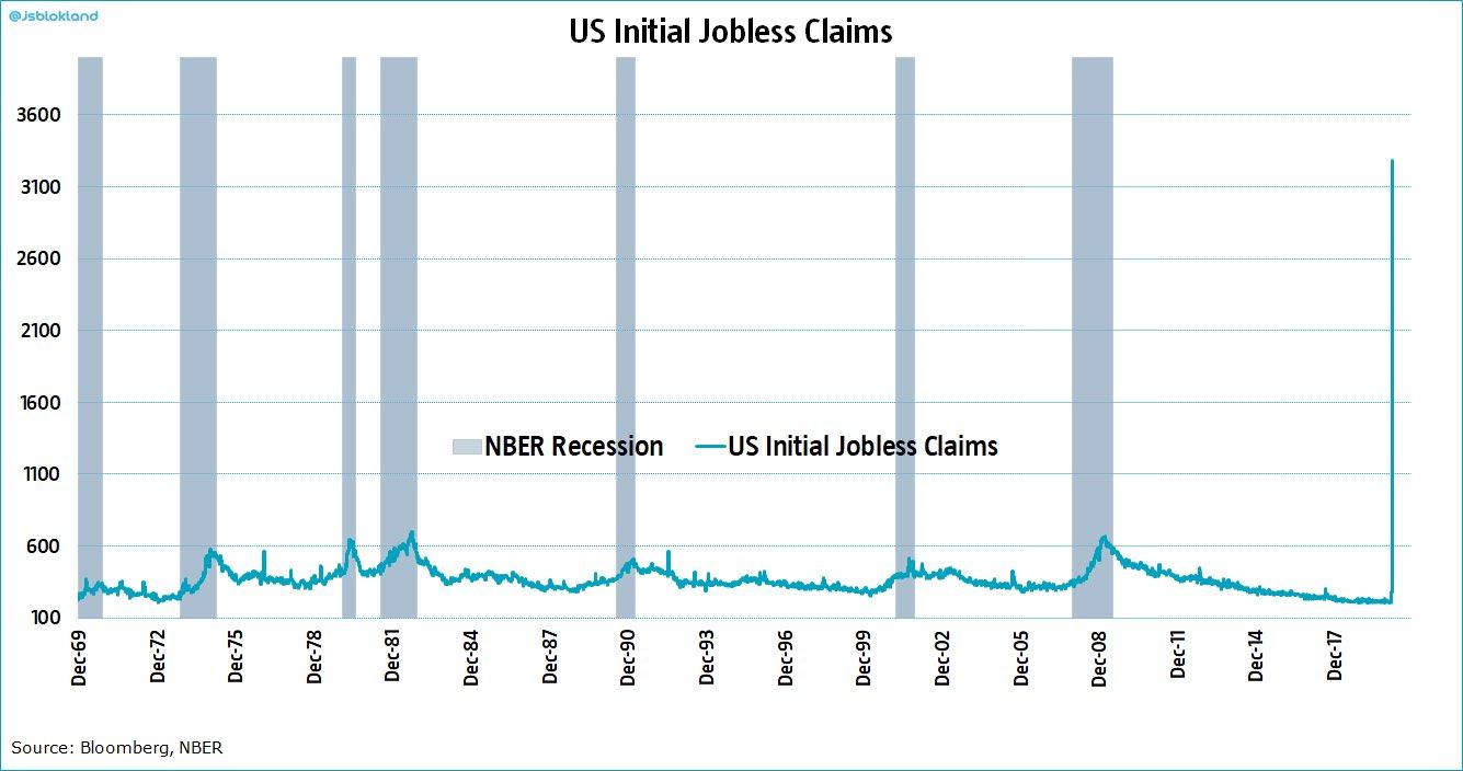 Número histórico de prestaciones por desempleo en Estados Unidos.