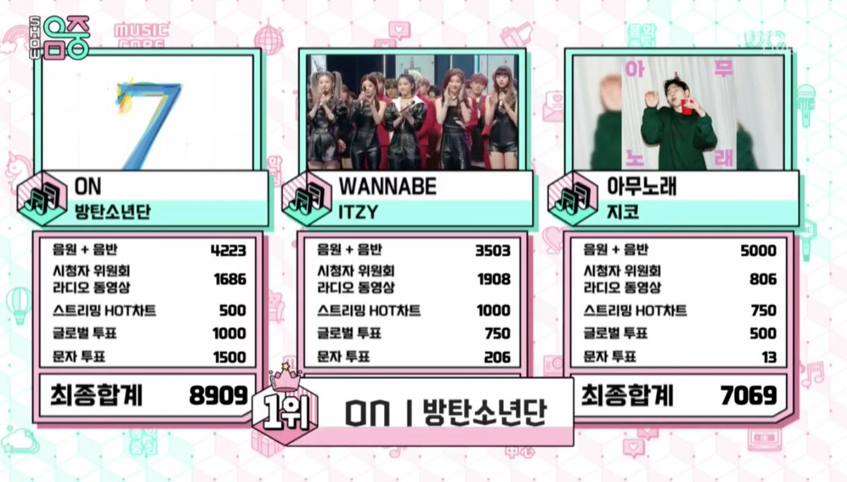 Congratulations to BTS for their 16th win with 'ON'   MCountdown  Show Champ  Inkigayo  Music Bank  Music Core   #ON16thWin @BTS_twt<br>http://pic.twitter.com/apmrB75Njj