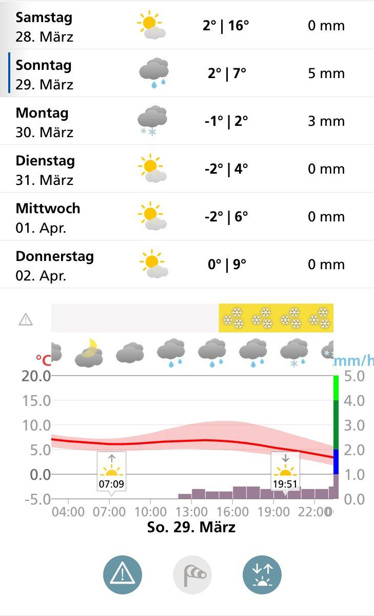 Da ist den ganzen Winter nicht richtig Winter und dann das .... #Sommerzeit #Schnee #Kalt 🥶 #ironie