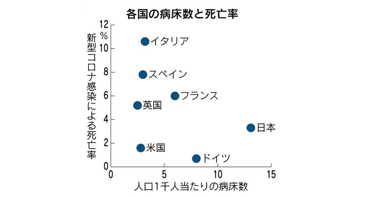 コロナ 死亡 日本