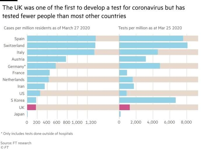 """The UK was one of the first to develop a test for Coronavirus but has tested fewer people than most other countries.""  This is totally unacceptable and a complete dereliction of duty. <br>http://pic.twitter.com/YmsCWVO5Dx"