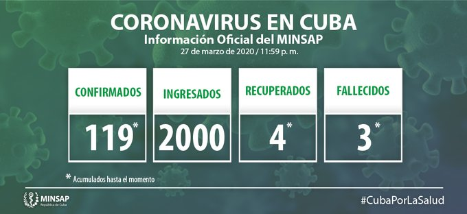 119 cases of Covid-19 and a third deceased confirmed in Cuba