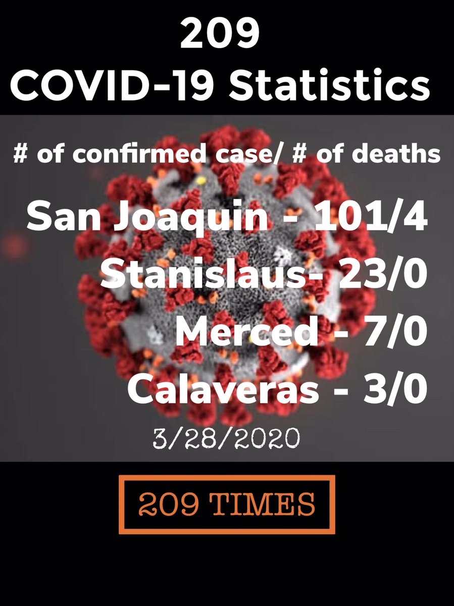 BREAKING: San Joaquin County now surpasses 100 cases of COVID-19 as another person dies from the virus. #covid_19 #coronvirus #California pic.twitter.com/PrVFmvyts0