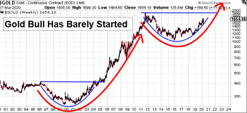 Gold - sometimes a stripped-down chart says it all #gold #silver #preciousmetals #GDX #GDXJ #HUI #business #finance #investments #stockmarket #fintwit #stockstotrade #stockstowatch #stockstobuy #Dollar #StockMarketCrash2020 #stocks<br>http://pic.twitter.com/utT8LVKzlm