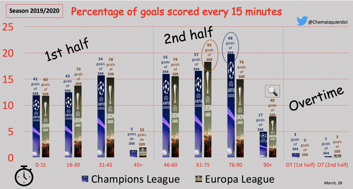 Goals 🎯in UEFA Champions League #UCL and UEFA Europe League #UEL Season 2019/2020  When? ⏱️ 1st half, 2nd half, overtime, every 15 minutes.