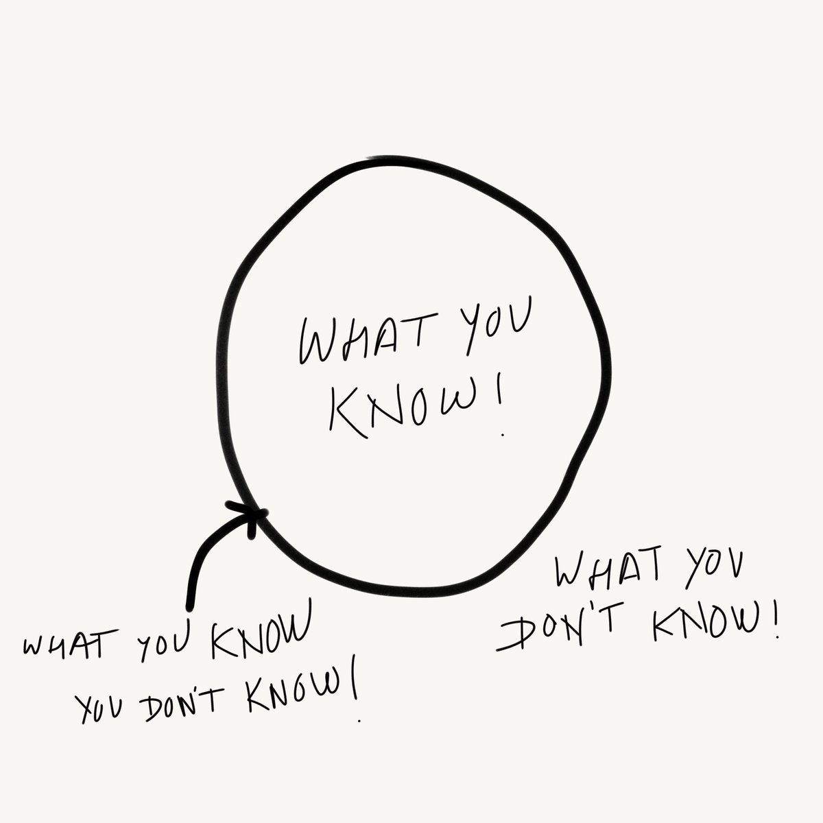 """Frank M. Waechter #vaccinated on Twitter: """"""""The more you know, the more you  know what you don't know! What you know is inside a circle, what you don't  know is outside of"""