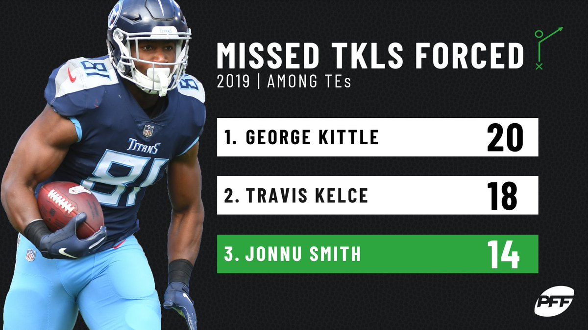 Tennessee Titans' Jonnu Smith was elite at forcing missed tackles