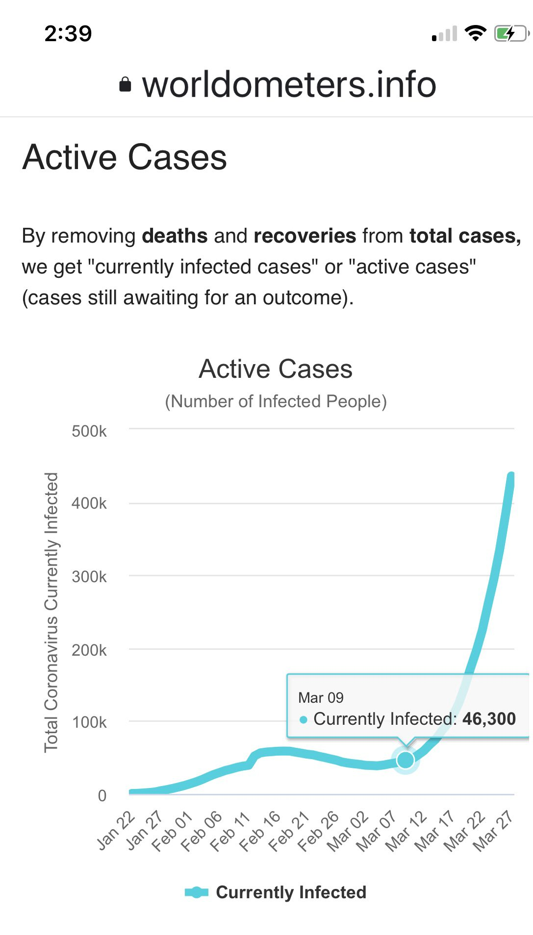 worldometers.info active cases