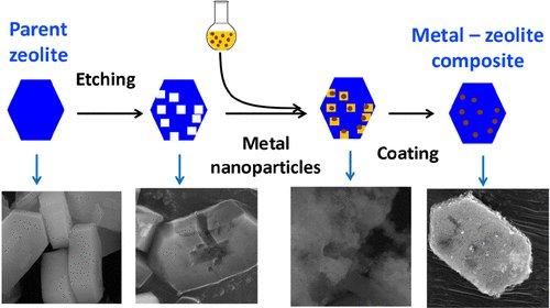 🆕Core–Shell Metal #Zeolite Composite #Catalysts for In Situ Processing of Fischer–Tropsch Hydrocarbons to #Gasoline Type Fuels ▶️https://t.co/jRFwqzWJmk  @INC_CNRS @ENSICAEN  @Universite_Caen @Reseau_Carnot @Carnot_ESP  @CNRS @CNRS_Normandie @normandieuniv