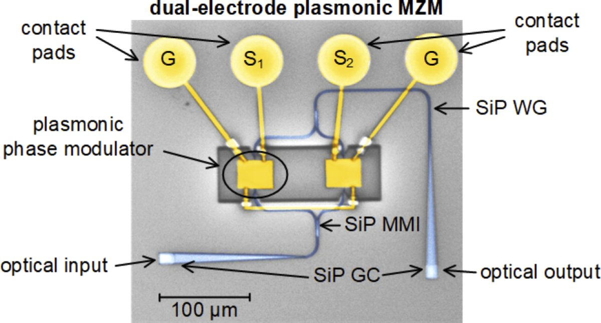 An Editors' Pick from #OSA_OpEx: 100 GBd IM/DD transmission over 14km SMF in the C-band enabled by a plasmonic SSB MZM http://ow.ly/PU2r50yVg6w #SingleSidebandModulation #SignalProcessing @ETH_enpic.twitter.com/J9T8glpnMC