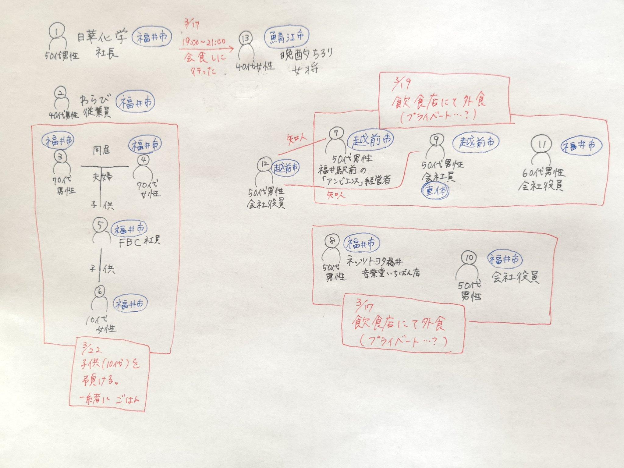 者 ウイルス 図 コロナ 相関 県 福井 感染